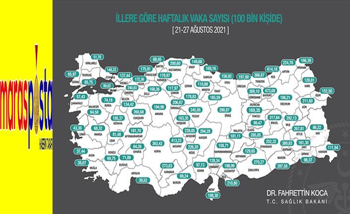 Her 100 bin kişide haftalık Kovid-19 vaka sayımız 158,71
