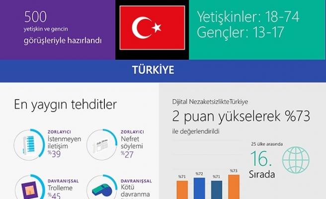 Türkiye'de Y kuşağının yüzde 75'i online tehdide maruz kalıyor
