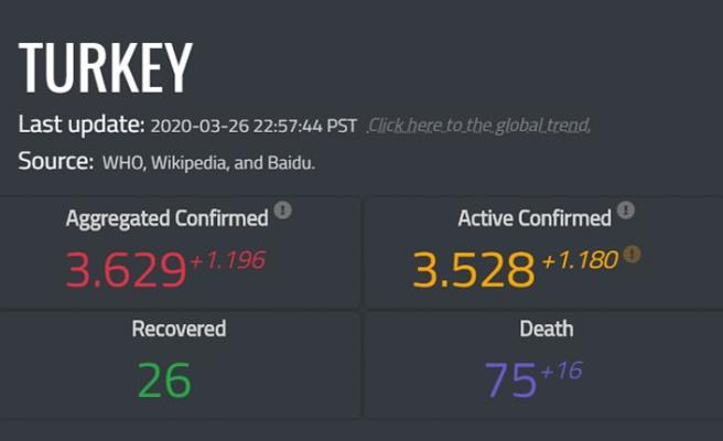 Ölüm sayısı 75'e yükseldi