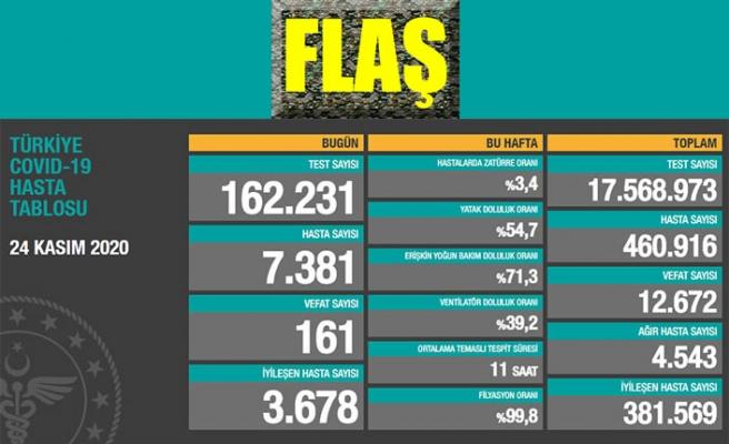 Dün koronavirüsten 7 bin 381 kişiye tanı konuldu