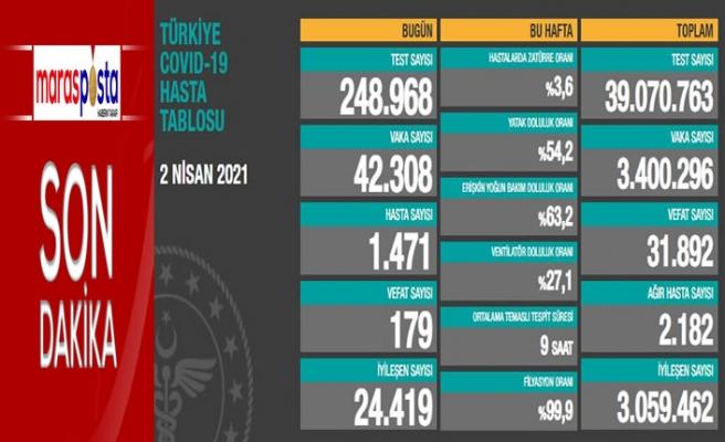 Son 24 saatte 42 bin 308 kişinin testi pozitif çıktı