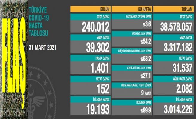 Ülkemizde son 24 saatte 39 bin 302 koronavirüs vakası tespit edildi