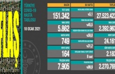 Koronavirüs bilançosu azalıyor: 5 bin 862 yeni vaka, 164 can kaybı!