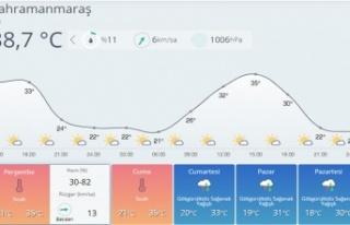 Hafta sonu yağmurlu olacak!