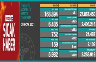 Koronavirüsten son 24 saatte 159 kişi hayatını...