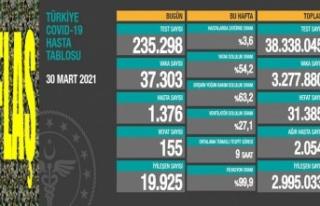 Türkiye'de son 24 saatte koronavirüs 155 can...