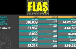 Son 24 saatte korona virüsten 362 kişi hayatını...