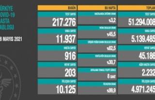 Son 24 saatte 11 bin 937 koronavirüs vakası tespit...