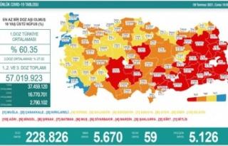 Koronavirüsten 59 kişi hayatını kaybetti