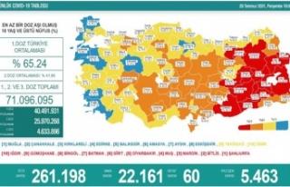 Son 24 saatte koronavirüsten 60 kişi hayatını...