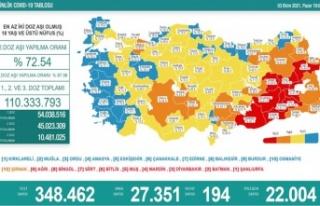Koronavirüsten dün 194 kişi hayatını kaybetti