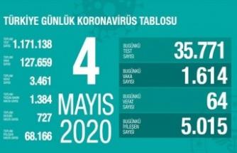 Kovid-19'dan iyileşen hasta sayısı 68 bini geçti