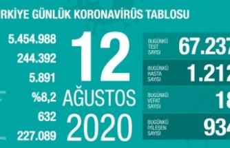 Koronavirüs'ten can kaybı 5 bin 813'e ulaştı