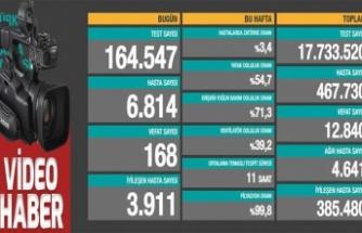 Dün 28 bin 351 kişinin Kovid-19 testi pozitif çıktı