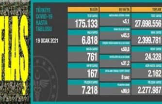 Son 24 saatte 167 kişi koronavirüsten hayatını kaybetti