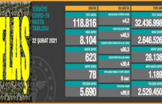 Koronavirüsten son 24 saatte 78 kişi hayatını kaybetti
