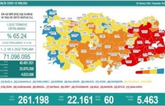 Son 24 saatte koronavirüsten 60 kişi hayatını kaybetti