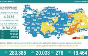 Kovid-19'dan son 24 saatte 278 kişi hayatını kaybetti